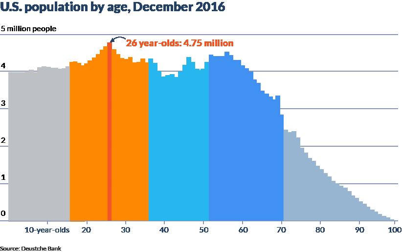 millemial-generation-population-us.png