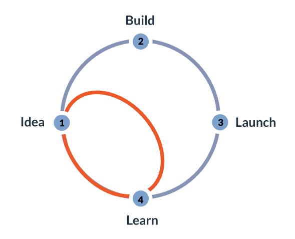 sprint-diagram-m2.png